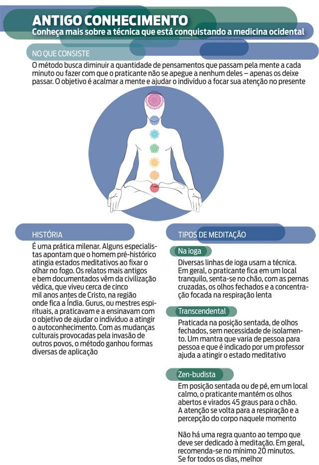 A meditação prova ser eficaz também para o tratamento da aids, destaca revista ISTOÉ